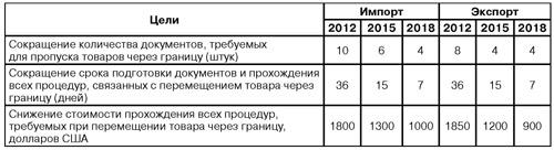 Цели проекта «Совершенствование таможенного администрирования»